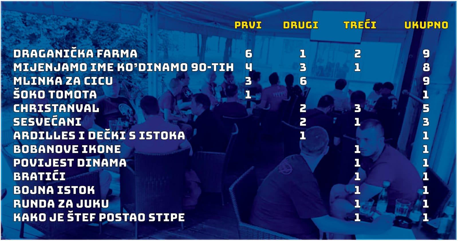 Kronologija Dinamovih pub kvizova (i ukupni poredak ekipa)