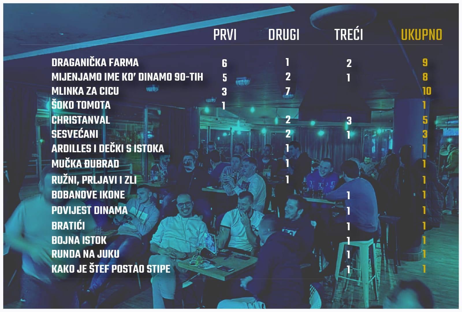 Dinamovi pub kvizovi vječna ljestvica