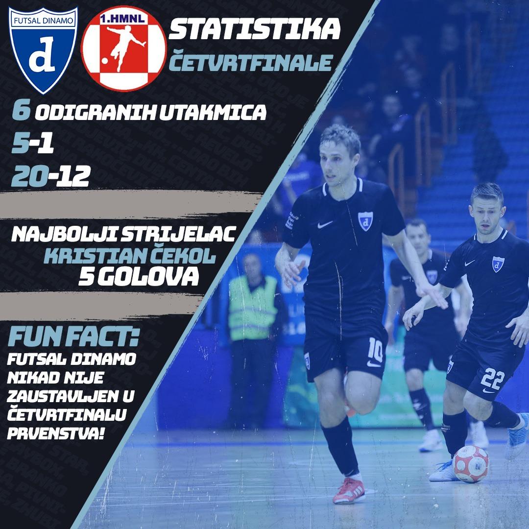 Statistika u četvrtfinalima